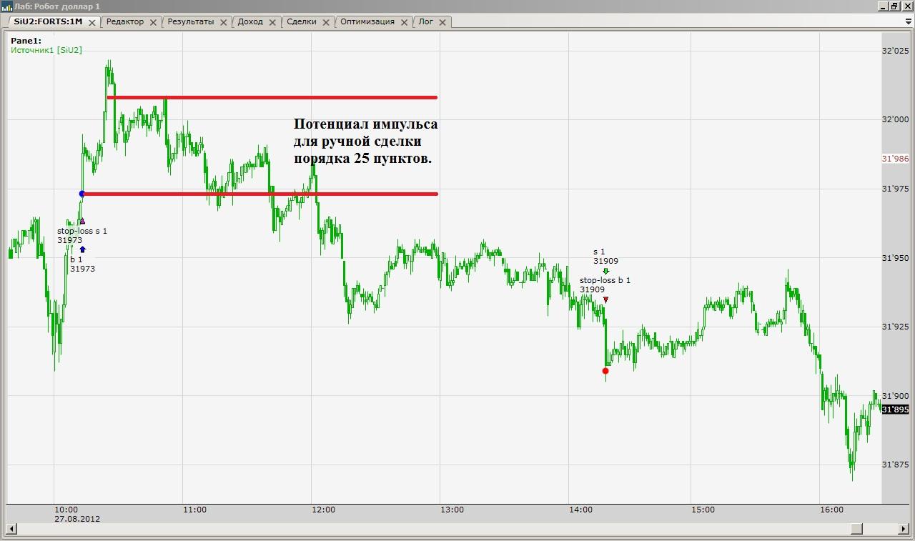 Как сделать робот для торговли на бирже
